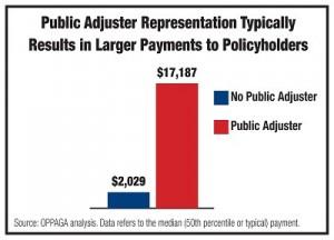 Public Insurance Claim Adjusters FAQs