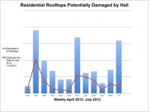 Hail damage claims